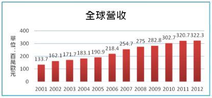 圖一 BRITA 2001年到2012年全收營收狀況