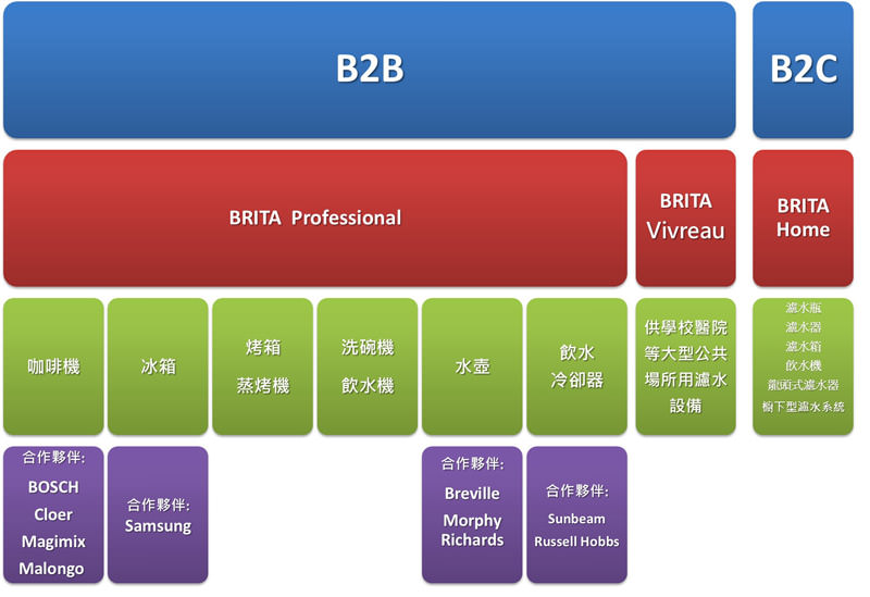 圖二 BRITA產品分類