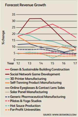 圖三 前十大產業營收成長預估
