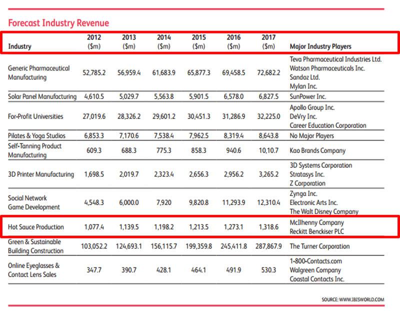 表一 前十大產業獲利預估圖表