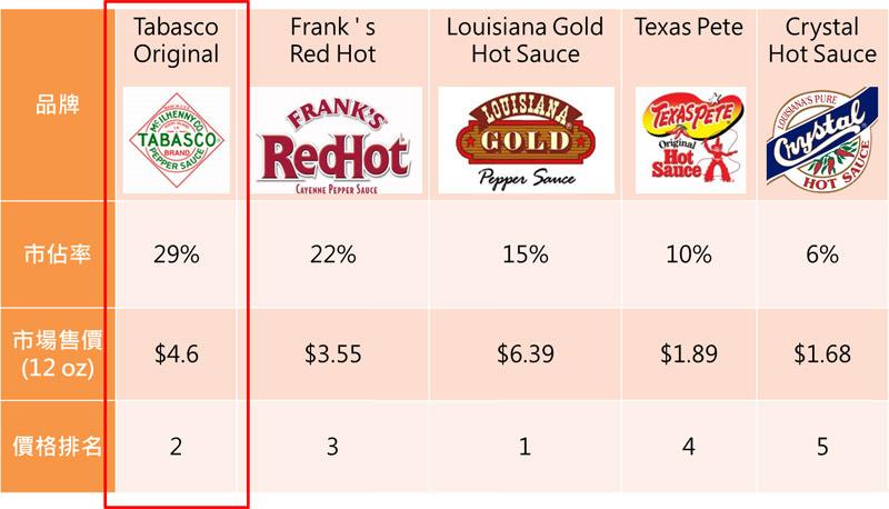 表二 各品牌辣椒醬產品比較表