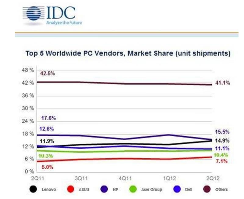 圖一 世界前五大PC廠商一年來市占率變化趨勢