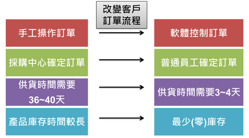 圖三 訂單流程 (資料來源:戴爾直銷攻略)