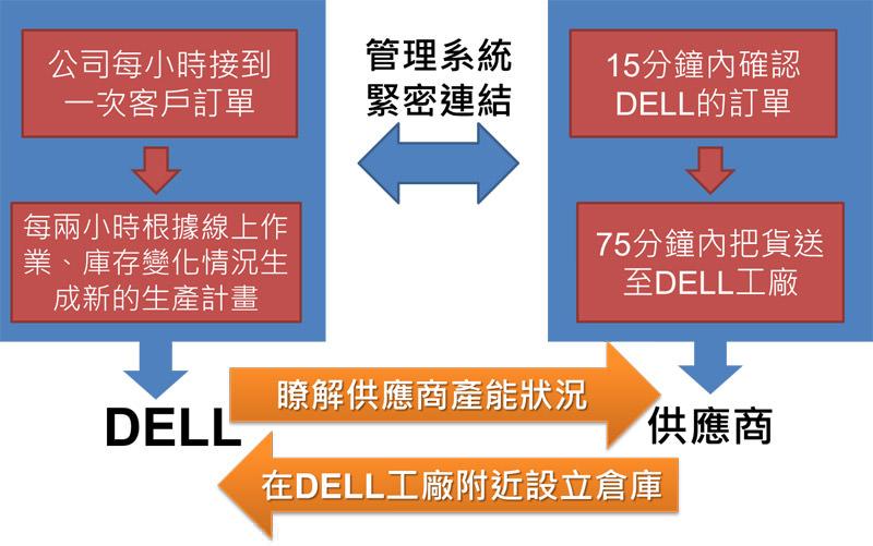 圖四 DELL與供應商的配合 (資料來源:戴爾直銷攻略)