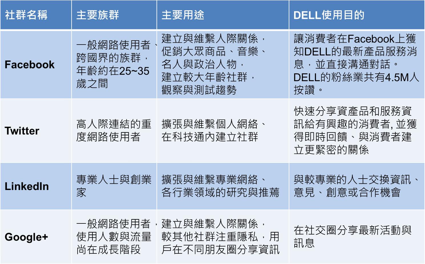 表二 DELL與四個主要社群