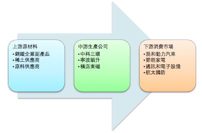 圖一 中國永磁產業鏈