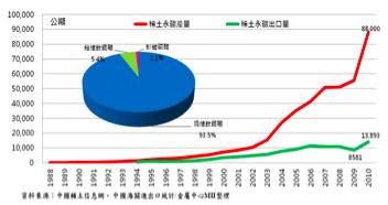 圖二 中國近年稀土生產和出口量