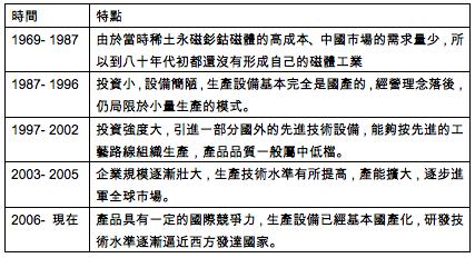表二 中國磁性產業發展史