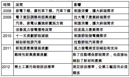 表三 近年中國利多政策