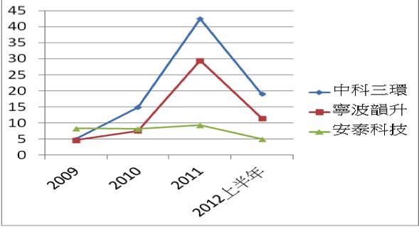 圖四 中科三環和主要國內對手淨利率比較圖