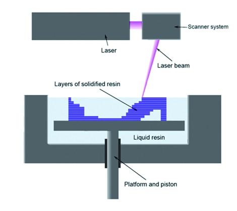 圖一SLA技術圖