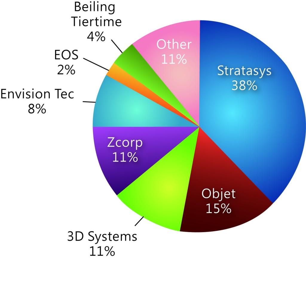 圖九3D主要業者市占率