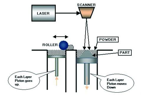 圖二SLS技術圖