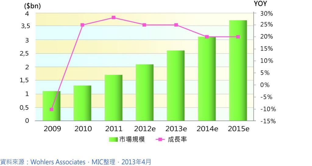 圖八3D列印市場規模與成長率