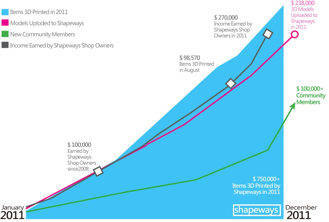圖十Shapeways 2011年營運績效