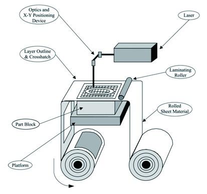 圖三LOM技術圖