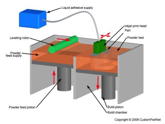 圖五 3DP技術圖