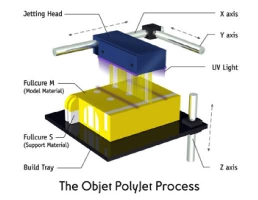 圖六Polyjet技術圖