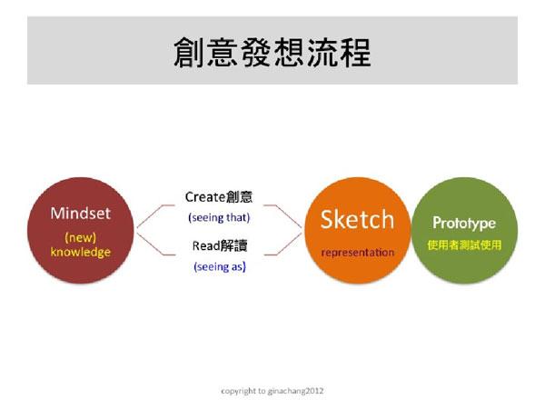 品牌關鍵實驗室-創新系列之 產品與製程創新篇—產品創新前部曲