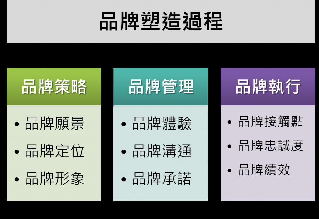 [圖一]品牌塑造過程