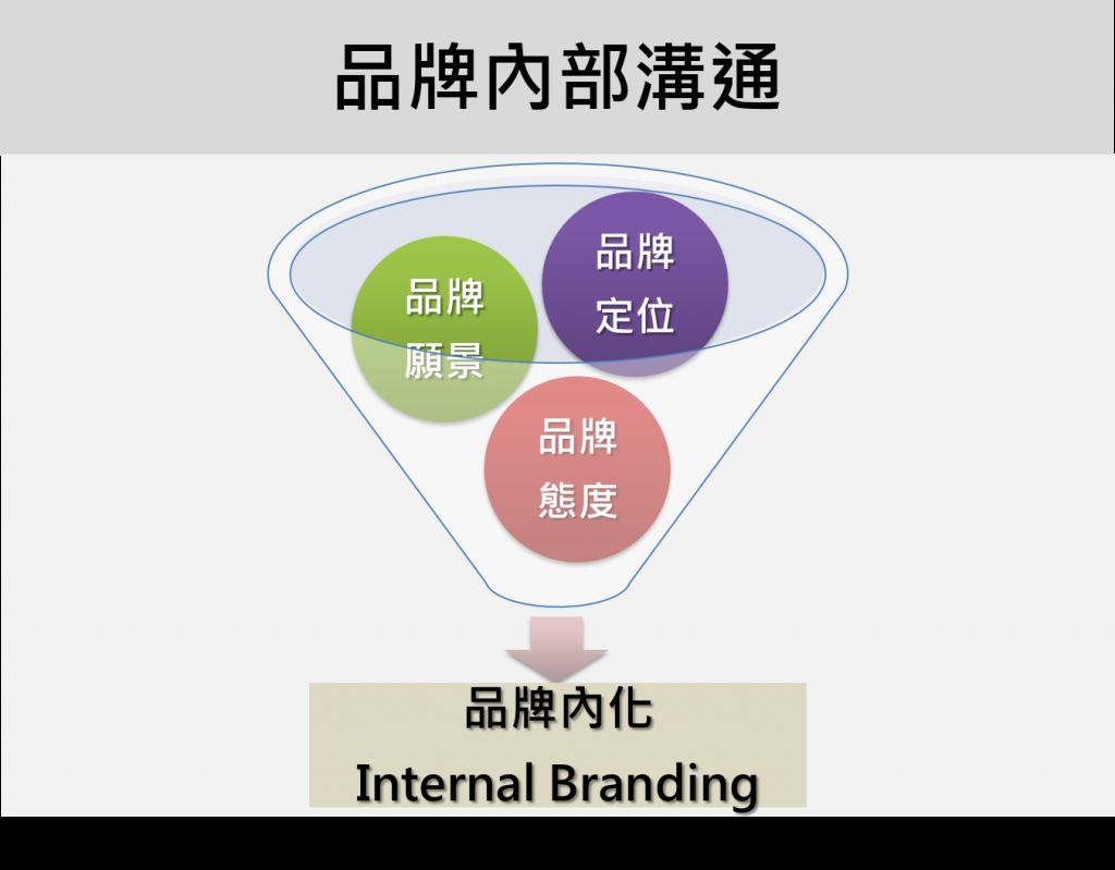 [圖二]品牌內部溝通