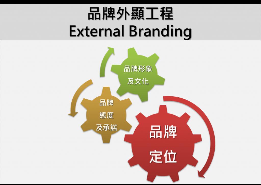 [圖三]品牌外顯工程