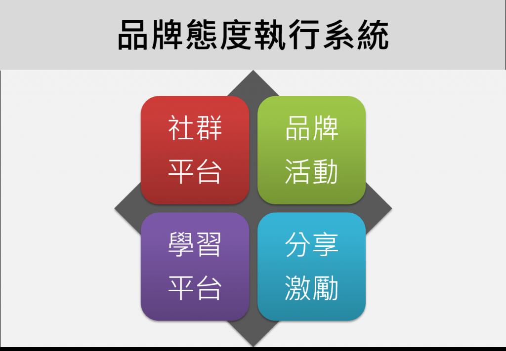 [圖四]品牌態度執行系統