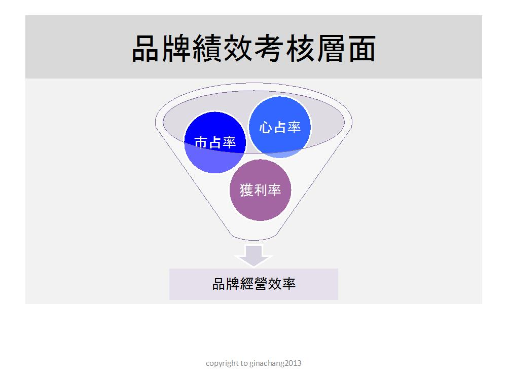 [圖一]品牌績效考核層面