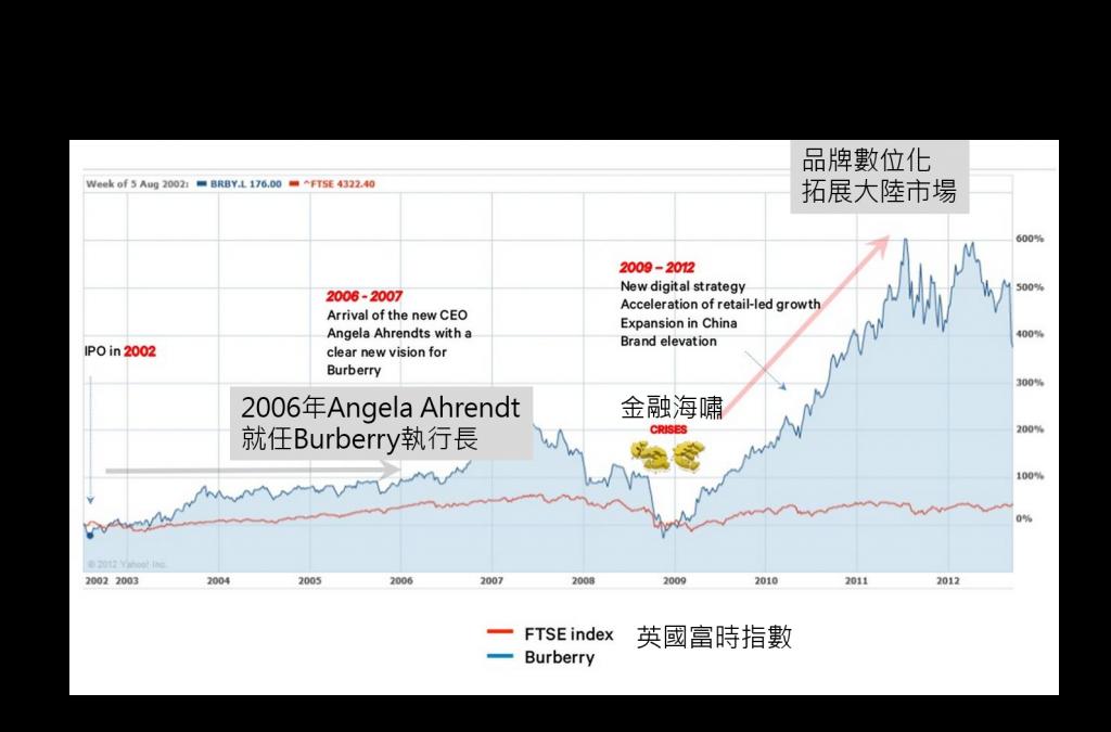 [圖八]Burberry營利增長