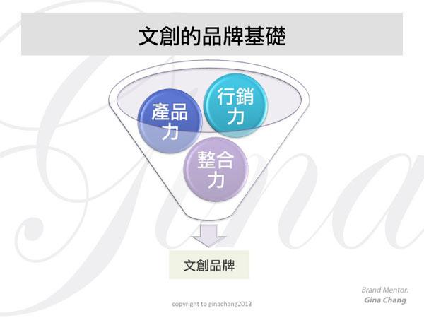 [圖三] 台灣文創力