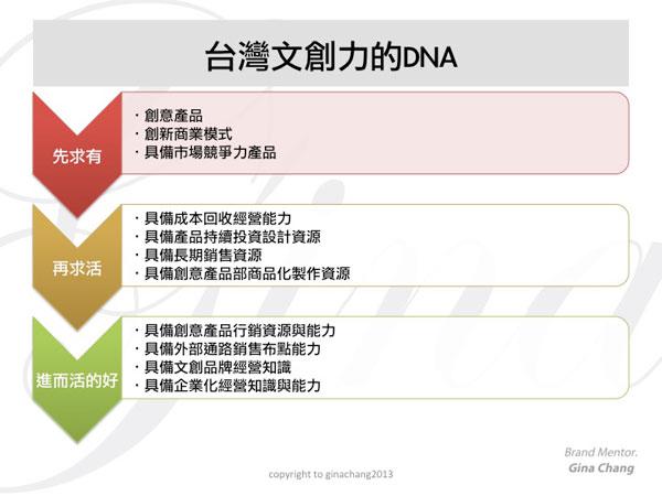 [圖二] 品牌力=產品力+行銷力+整合力