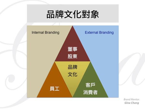 [圖二]品牌文化對象