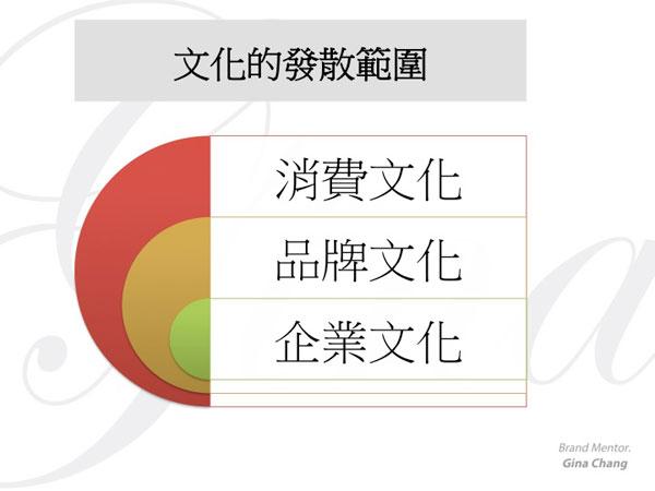 [圖四]文化的發散範圍