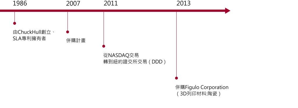 圖二3D Systems公司簡易發展進程進程