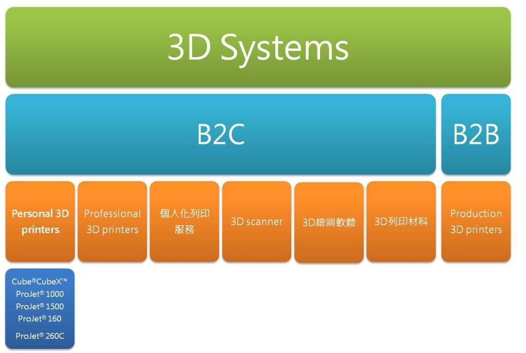 圖三3D Systems公司產品和服務類型