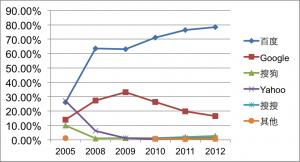 表(一)中國搜尋引擎市場占有率2005-2012年