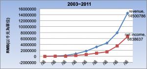 表(二)2003~2011年度營收與淨利