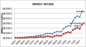 表(三)2005Q1~2012Q2各季營收與淨利