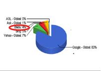 圖(四)世界各主要搜尋引擎市佔率