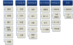 表(四)百度產品─B2C