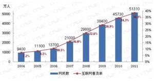圖(十)中國網民規模與普及率