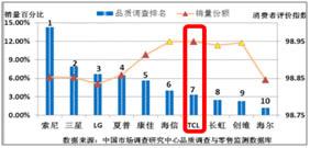 圖(四)品牌平板電式銷量份額與品質調查排名對比