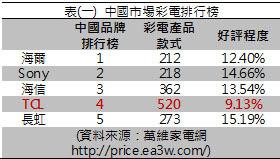 表(一) 中國市場彩電排行榜