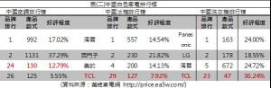 表(二)中國白色家電排行榜