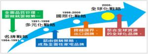 圖:由張瑞敏制定的海爾「品牌四階段發展戰略」