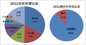 資料來源:中國海爾2011年報
