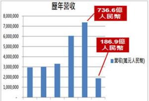 資料來源:各家公司歷年財報