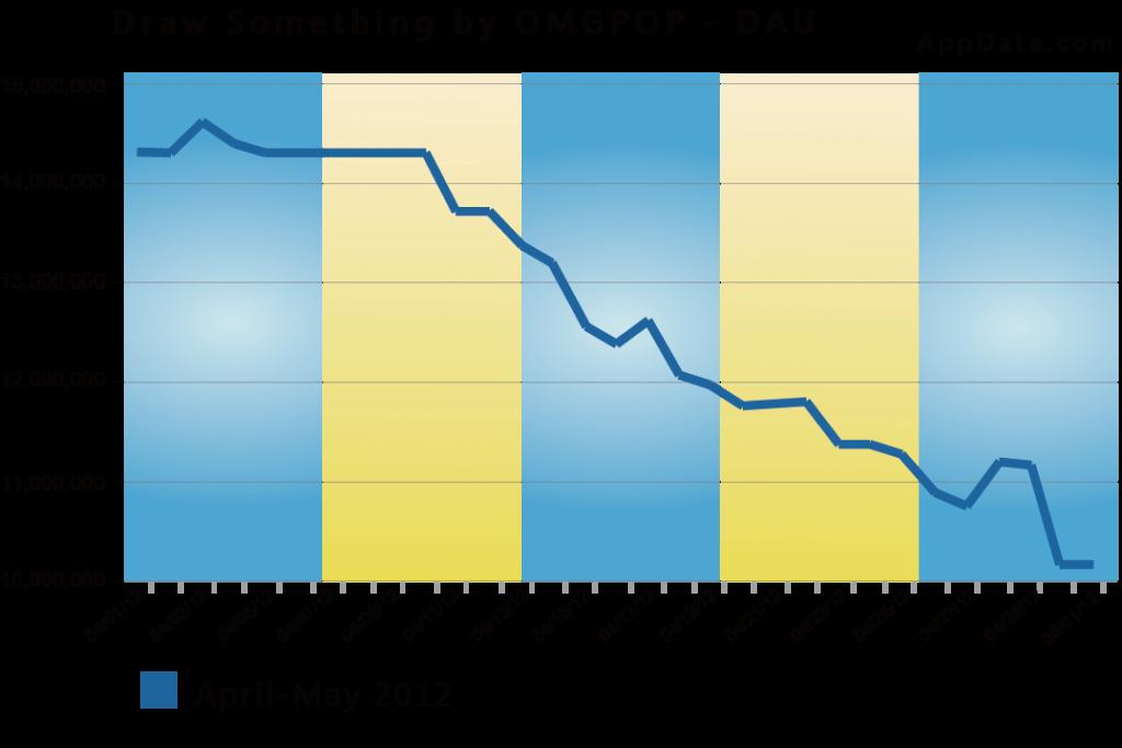 圖一 2012年四、五月Draw Something每日活躍人數變化 (單位:人)
