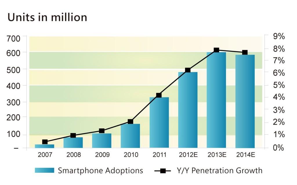 圖一2007年至2014年智慧型手機使用戶及成長率