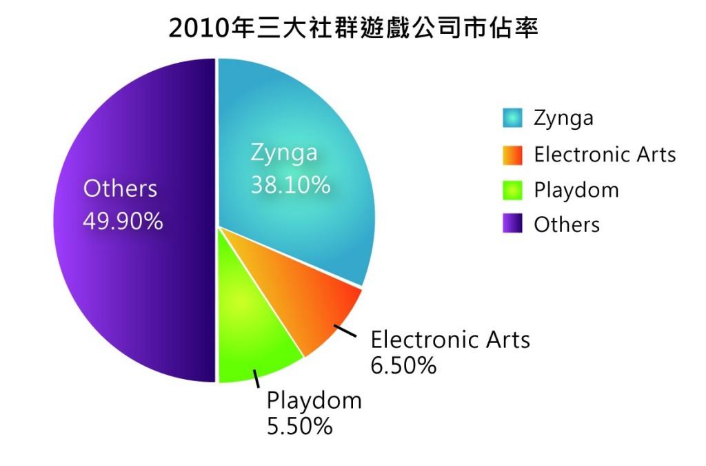 圖一_2010年世界前三大社群遊戲公司市占率